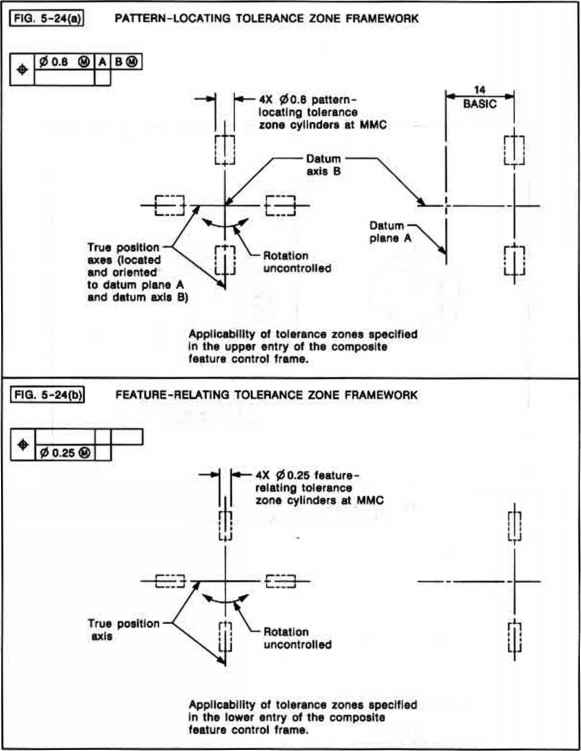 Cad Drawing Hole Position Tolerance
