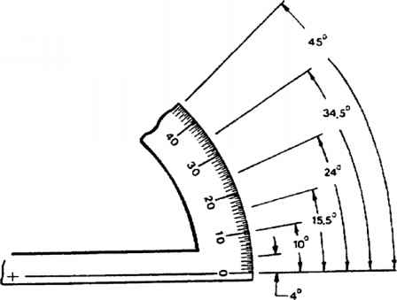 Sample Protractors