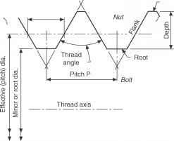 Drawing Metric Coarse Threads