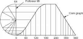 Cam Profile With Harmonic Motion