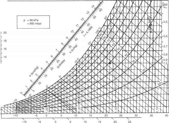the psychrometric chart - engineering drawing