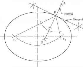 Methods of drawing an ellipse - Engineering Drawing ...