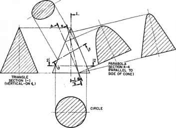 Conic Section Dwg