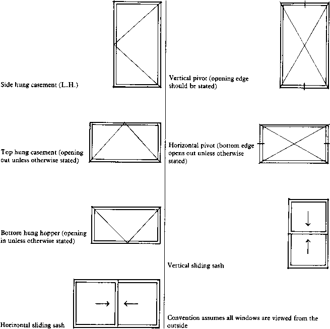 Drawings Of Single Hung Windows : Door leaf drawing convention the location