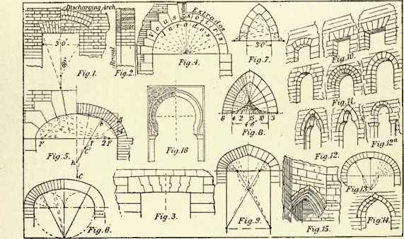 Architecture Basics : Arches | The mind of architecture