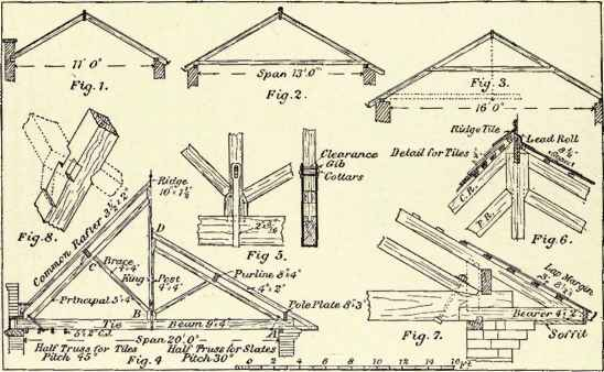 Technical Drawing Roofs